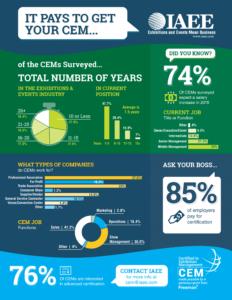 CEM Salary Infographic
